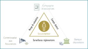 Triangle de sécurité luxembourgeois