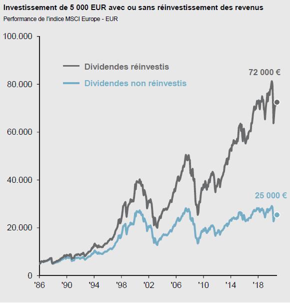 L'effet du réinvestissement des dividendes n'est pas négligeable à terme