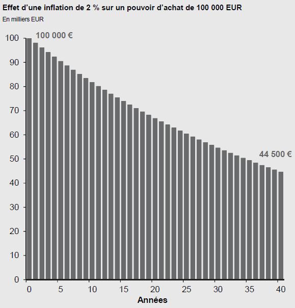 Au cours du temps, l'inflation ronge le pouvoir d'achat du consommateur si celui-ci garde ses liquidités sur un compte bancaire