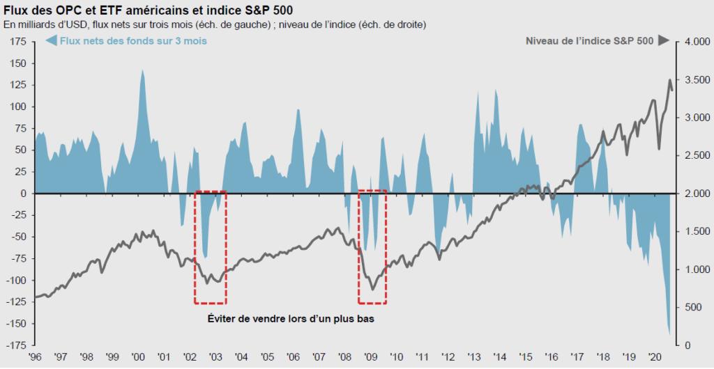 Vendre après une baisse du marché n'est généralement pas une bonne stratégie