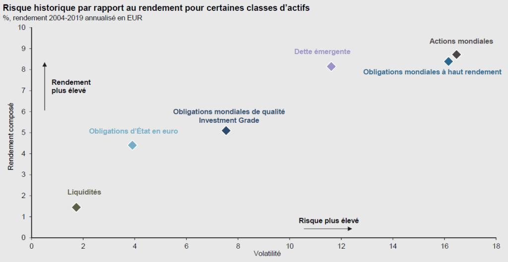 Les actifs les plus performants depuis les années 2000 ont aussi été ceux dont les prix ont été les plus volatils