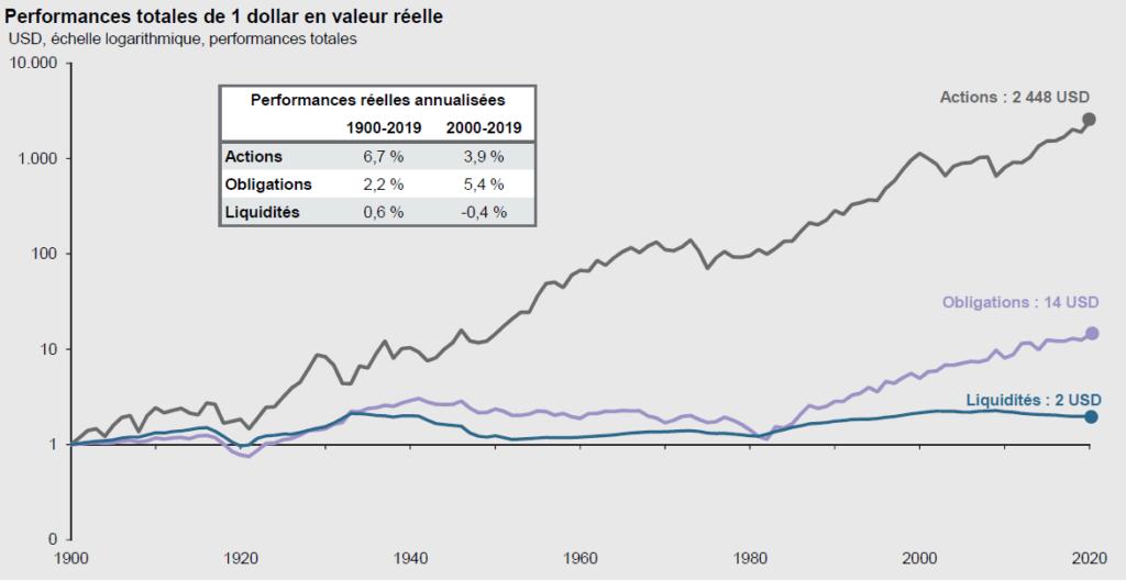 Les investisseurs qui ont laissé dormir leurs liquidités sont passés à côté de l'impressionnante performance des actions et de l'obligataire à long terme