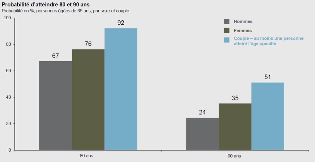 Les personnes en couple et âgées de 65 ans ont une plus grande probabilité d'atteindre 80 ou 90 ans qu'une personne seule